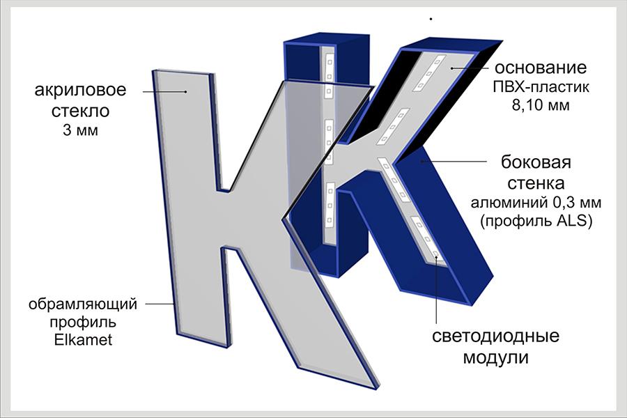 Как обкладывать объемные буквы из алс